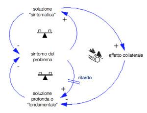 pensiero sistemico
